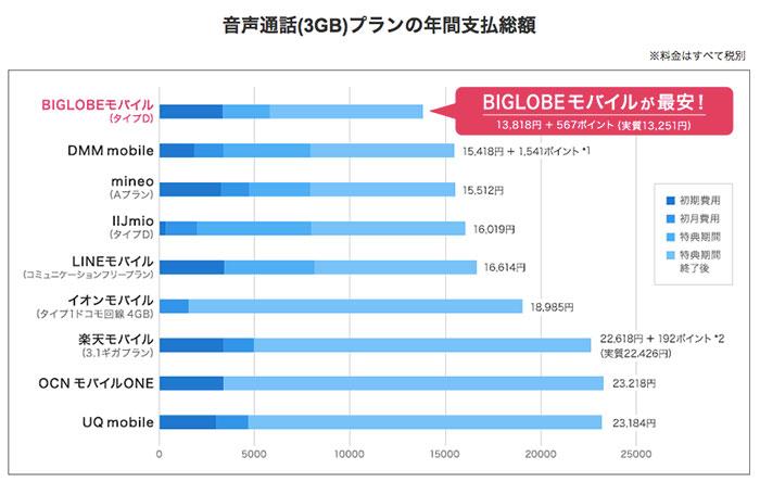 BIGLOBEモバイル料金プラン他社との比較画像